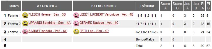 Center3F_Lugdunum1