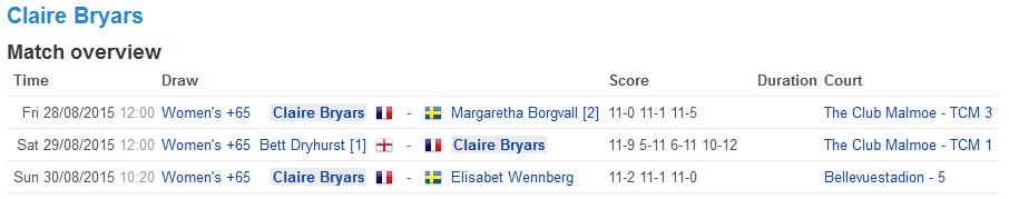 ClaireBryars_EuropeanSquashChampionship_2015_scores